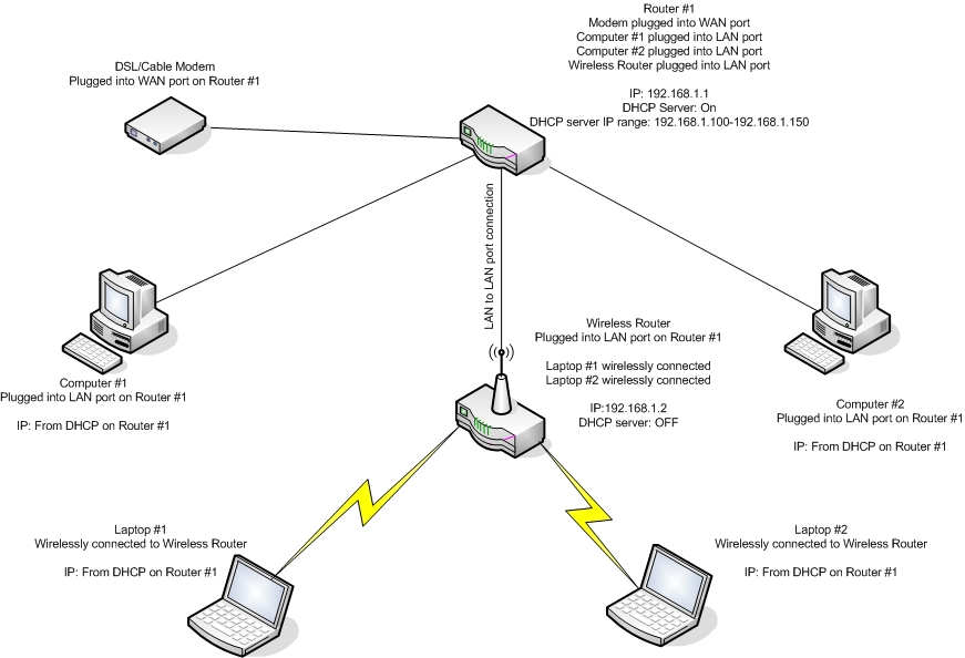 30 0 setup wireless networking forum faq
