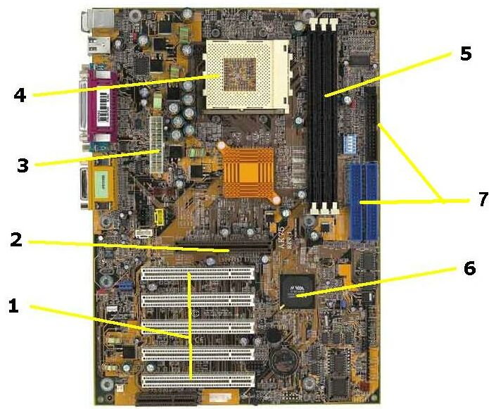 Typical motherboard of today