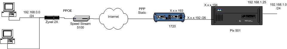 Cisco Forum FAQ | DSLReports, ISP Information